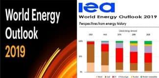 Word energy outlook 2019