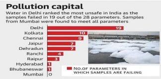 pollution-capital