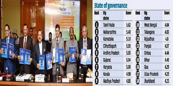 Govt launches index to rank states