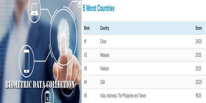 India 5th worst after China biometric data
