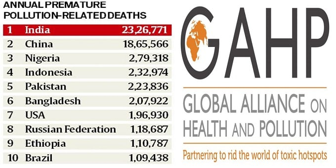 India had most deaths caused by pollution