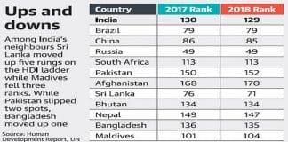 human development index UNDP report