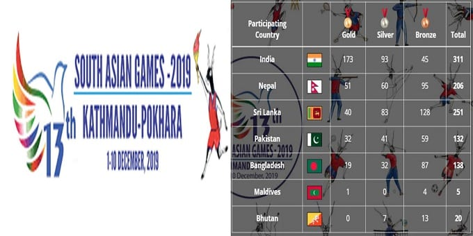 south indian asian games