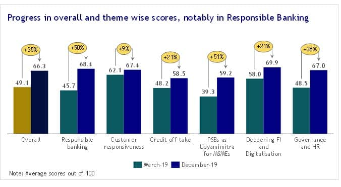 Progress in overall and theme wise scores
