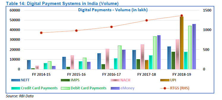 Digital Payment Systems in India