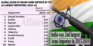 India was 2nd largest arms importer