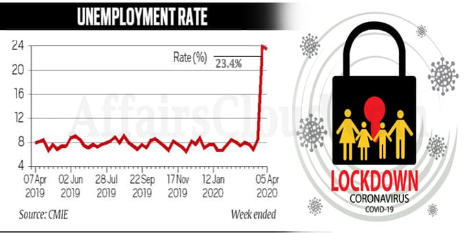 Jobless rate amid Covid-19 lockdown